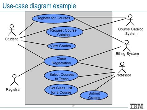 use diagram use diagram list gallery how to guide and refrence