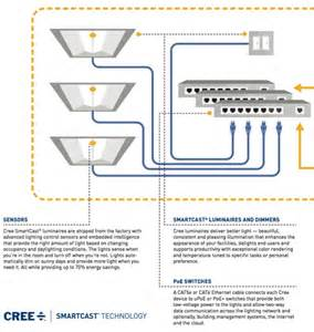 new cree led light fixtures are poe or powered the ethernet treehugger