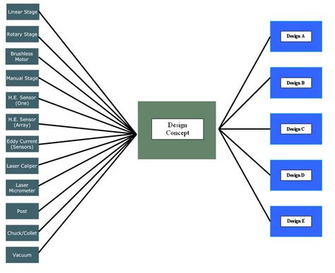 flowchart components edge