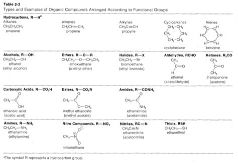 classification  functional groups chemistry