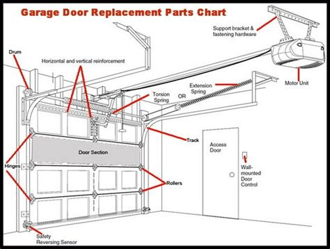 Automatic Garage Door Parts Diagram Wageuzi Replacement Garage Door Sections