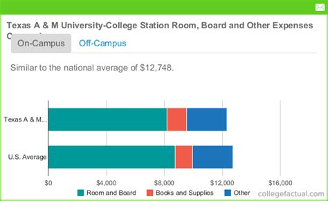 how much to charge for room and board a m college station room board costs dorms meals other expenses