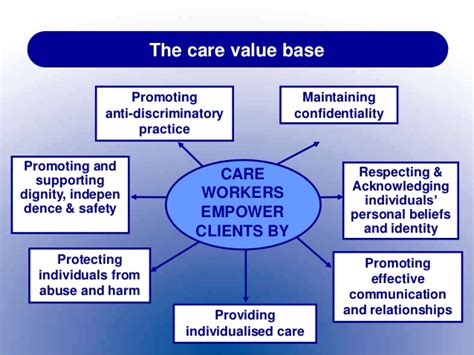 care value base