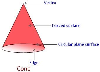 which is the best definition of a conic section common solid figures definition of a cube cuboid