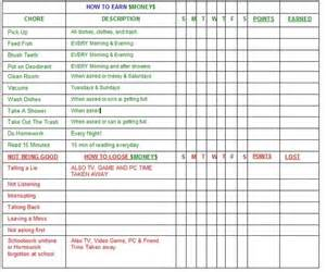 Allowance Chart Template by Household Chores Chart For Adults Chore Chart Allowance