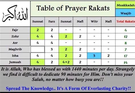 table of prayer rakats islamic information pinterest