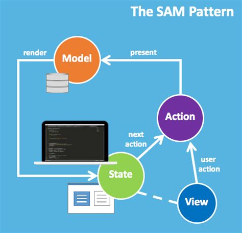 pattern state javascript sam state action model
