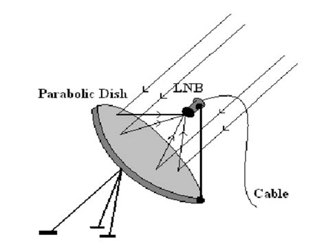 schematic  parabolic reflector dish antenna system