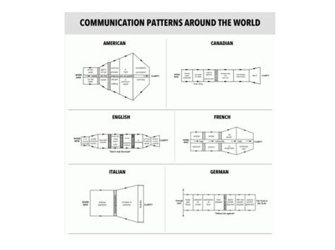 the sound pattern of communicative language is termed as communication patterns around the world