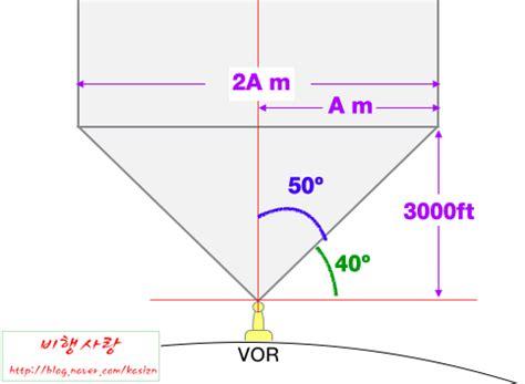 vor bã cherregal vor high frequency omnidirectional range dme 네이버 블로그