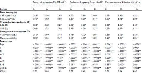 Diffusion Coefficient Table by Effect Of Different Factors On Diffusion Characteristics Of Potassium In Alluvial Soils Of