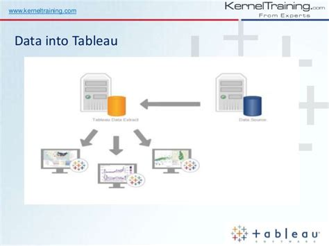 tableau tutorial beginner tableau training for beginners learn from real time expert