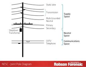 electric utility poles expert article on overhead line safety