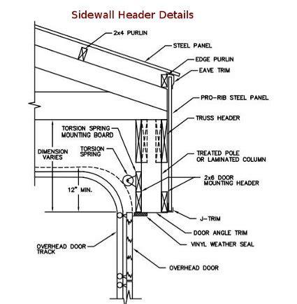 Overhead Door Details Garage Door Installation 187 Garage Door Replacement