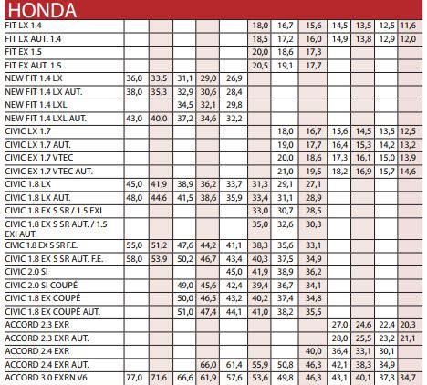 revista motor precios de vehiculos presios de carros gps garmin precios carros usados