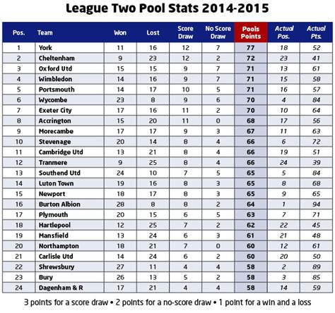 Football League Tables by Score And Win Coupon Related Keywords Score And Win