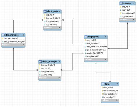 Mysql Copy Table Structure by Mysql