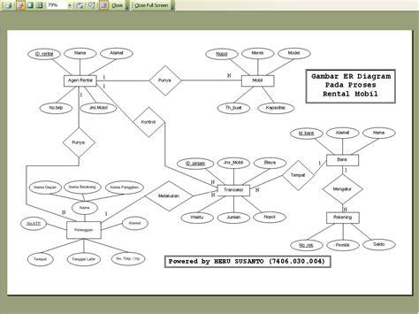 membuat erd rental mobil contoh gambar diagram erd images how to guide and refrence