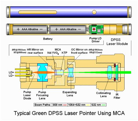 image gallery laser components