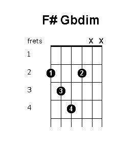 F# Gbdim chord position variations - Guitar Chords World G Sharp Chord Guitar Finger Position