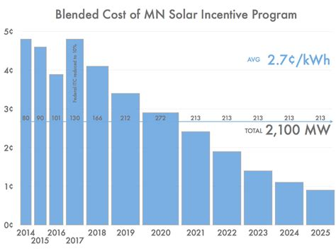 price per kwh solar the of a midwestern solar energy standard institute for local self reliance