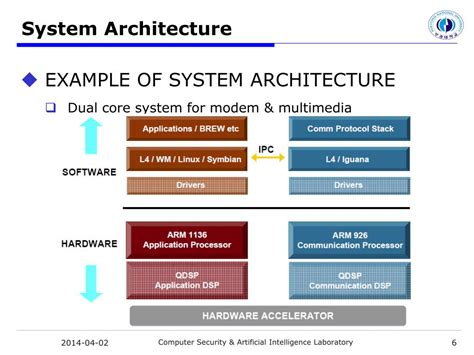 programming with android system architecture ppt video ppt smartphone outlook android overview powerpoint
