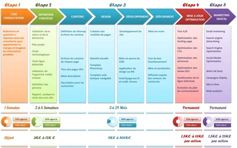 Modèle Plan D Commercial Marketing Planning Lancement Site Strategie Digitale