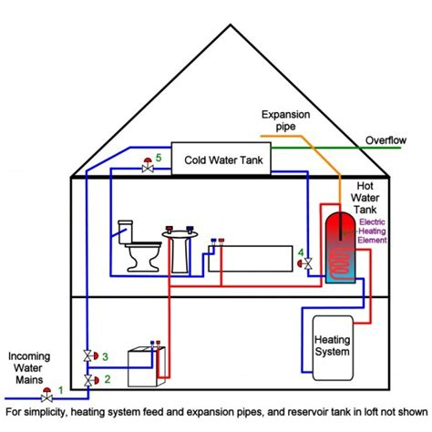 Cold Water Systems Plumbing by Cold Water Tank Overflowing How To Replace A Ballcock Washer Dengarden