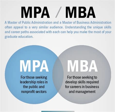 Difference Between An Mpa And Mba by Mba Or Mpa What Is The Difference Center For Nonprofit