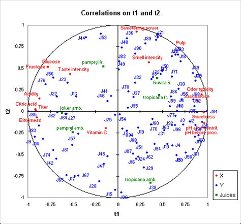 Artikel Partial Least Square Pls partial least square pls regression in excel xlstat