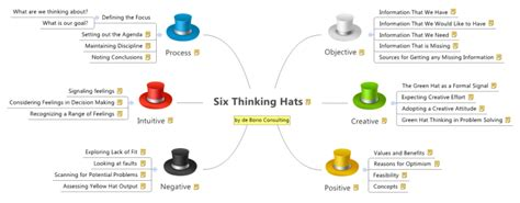 xmind templates xmind xmind template mind map six thinking hats mind