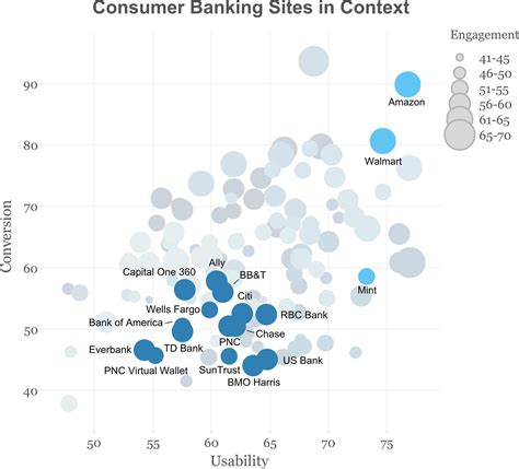 consumer bank new research suggests what consumers really want from