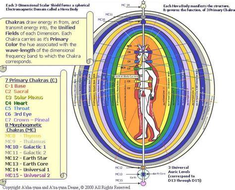 energetic layers  field  amazing chakras