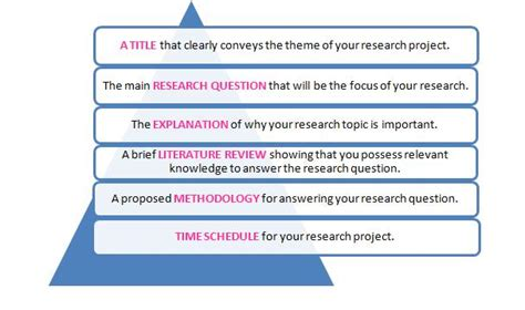 do you need a thesis in a research paper everything you need to know about your research project