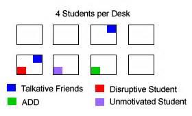 classroom seating charts to improve student behavior adhd