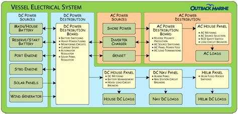 marine solar panel systems wiring diagram marine free