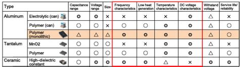 comparison of properties of different types of capacitors polymer capacitor basics part 2 what is a polymer capacitor murata manufacturing co ltd
