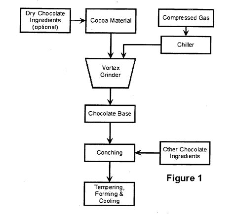 production of chocolate flowchart patent ep1733625b1 process for producing granular