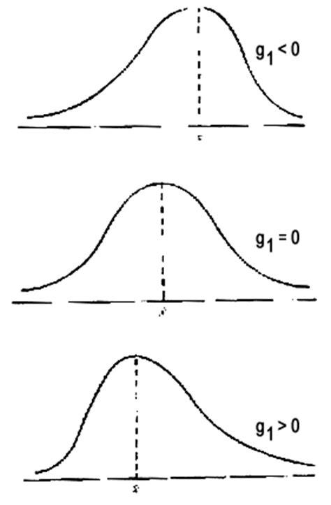 - Si existe simetría, entonces g 1 = 0, y