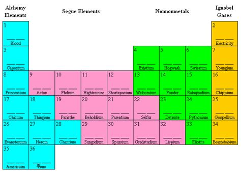 5th Element Periodic Table the fifth element and 35 more