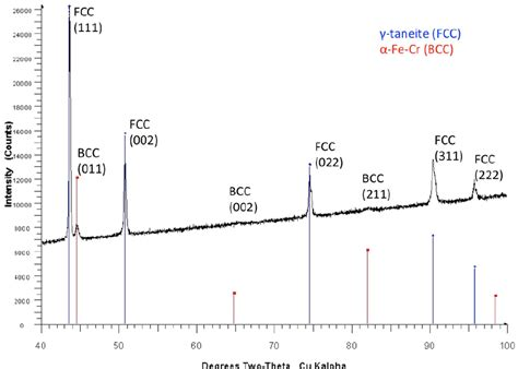 bcc x ray diffraction pattern qualitative xrd scan and phase identification for 17 4ss