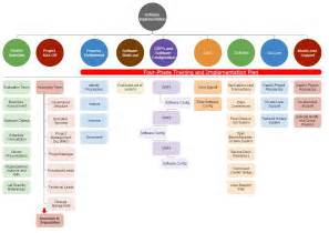 process implementation plan template best photos of project implementation steps project