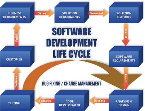software development flow chart flowchart for software development process 28 images