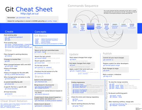 git tutorial unix best programming cheat sheets techslides