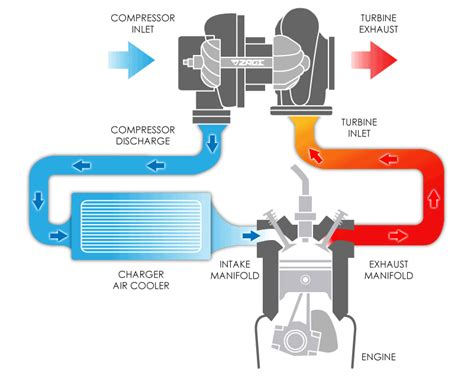how a turbo works diagram turbochargers 2