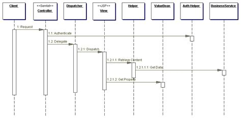 sequential pattern adalah sequence diagram jsp servlet gallery how to guide and