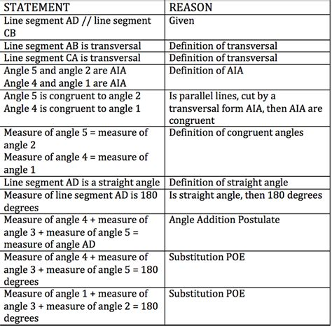 list of reasons for geometric proofs reference reason statement homeworktidy x fc2 com