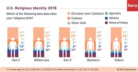 The Generation atheism doubles among generation z barna