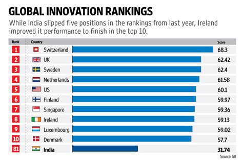 Top International Mba Programs 2015 by India Slips In Innovation Index But Among Top Performing