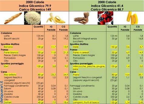 tabelle carico glicemico alimenti indice e carico glicemico ecco come scegliere i